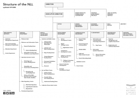 Structure of the NLL - Chart